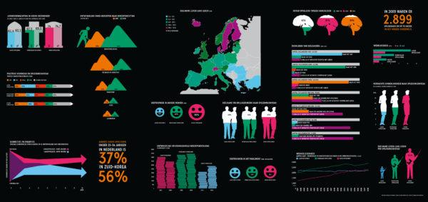 Infographic Hoog vs laag