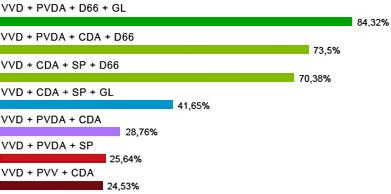 Percentage per coalitie