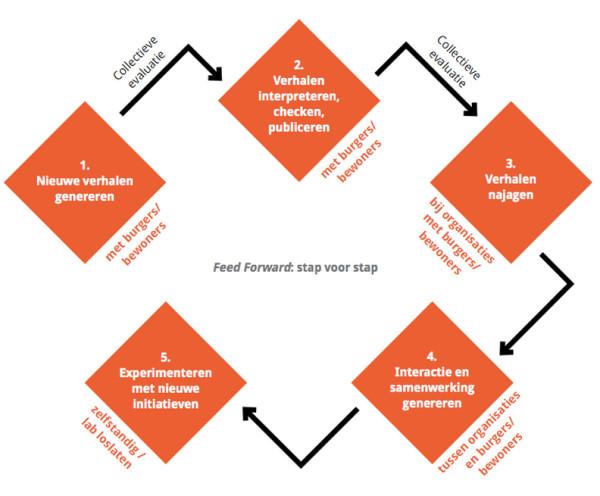 De 5 stappen van Feed Forward.