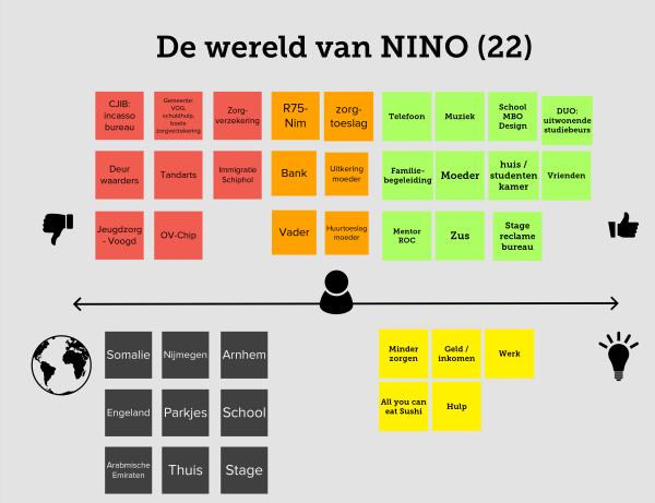 Het verhaal van Nino schematisch geordend in wat ondersteunt hem wel, wat ondersteunt hem niet, op welke plekken is Nino en welke dingen zouden hem verder helpen in het leven?