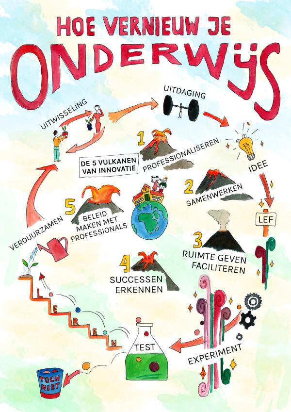 Hoe vernieuw je onderwijs? Vijf terugkerende thema's en innovatiecyclus.