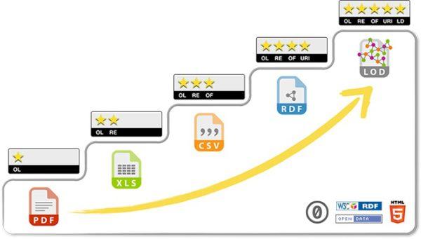 5 Star Open Data