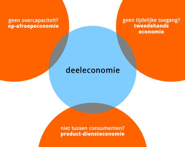 Iets valt al snel buiten de deeleconomie. Aan alle drie de aspecten moet worden voldaan.