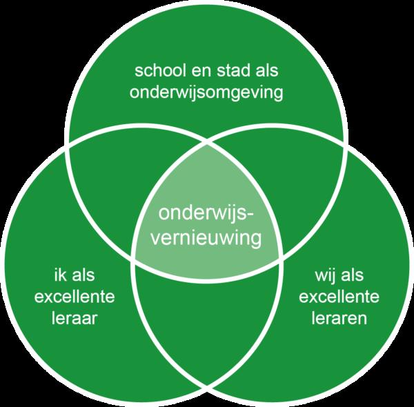 figuur_3cirkels_V2