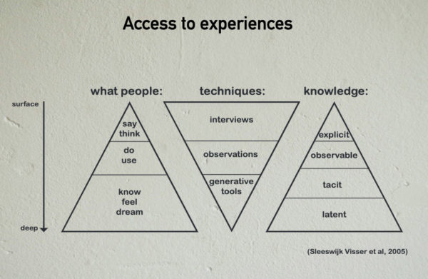 Figuur: access to experiences
