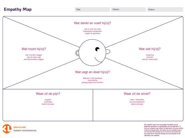 Voor de opdracht gebruikten de Veranderaars een empathy map.