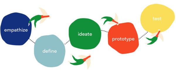De design thinking-stappen die we tijdens het Veranderaarsprogramma volgen.