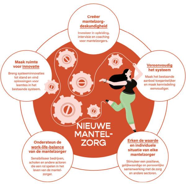 De 5 belangrijkste aanbevelingen voor betere mantelzorg